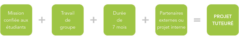 Dut Gea Projets Tuteurés Iut Rodez
